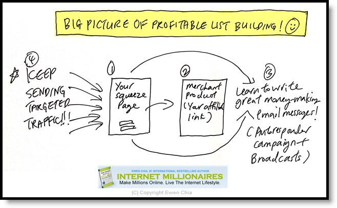 Big Picture List Building By Ewen Chia